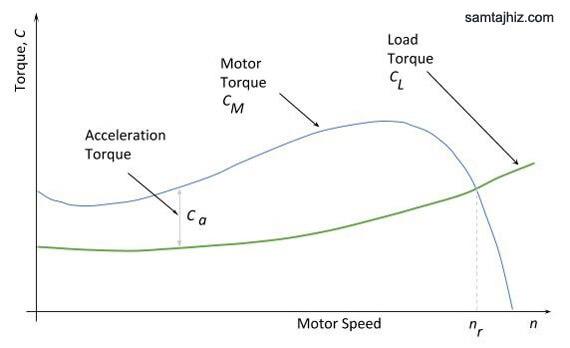 نمودار گشتاور - سرعت الکتروموتور و بار