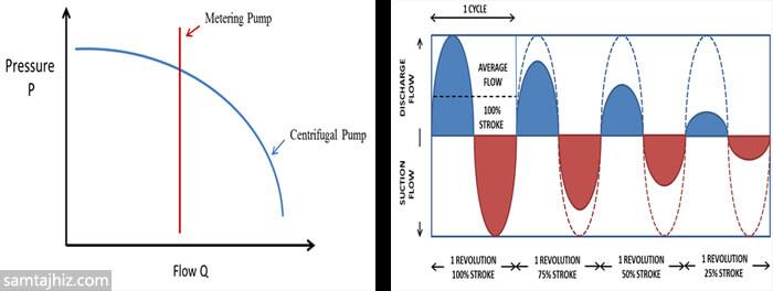 نمودارهای جریان در پمپ های دوزینگ