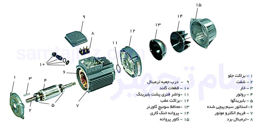 اجزای الکتروموتور سه فاز موتوژن