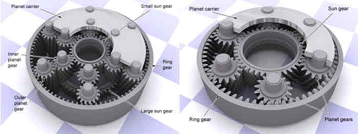 مکانیزم گیربکس خورشیدی یک طبقه یا دو طبقه ای