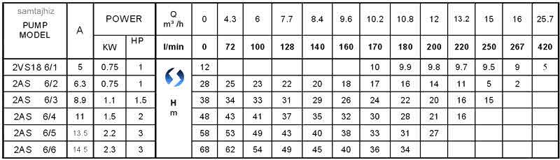 جدول مشخصات رادپمپ ۲ اینچ